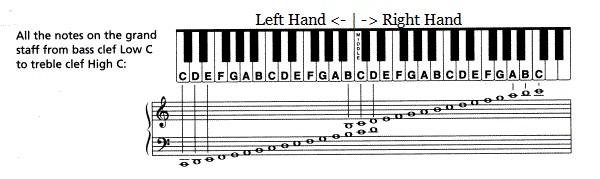 nốt piano - tự học piano tại nhà