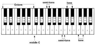 tư học piano -bàn phim piano